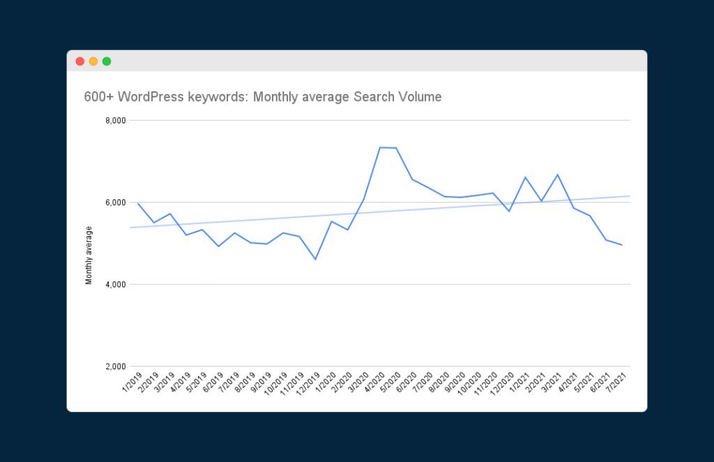 Chart showing the changes in Monthly average Search Volume for 600+ WordPress keywords