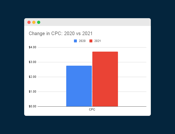 Chart comparing average CPC in 2020 vs 2021 for WordPress terms