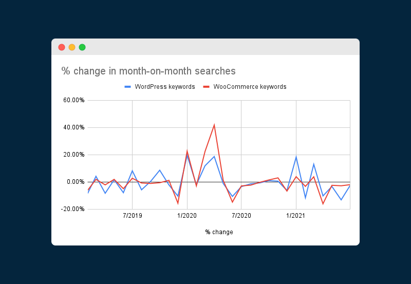 Chart showing % change in month-on-month changes for WordPress vs. WooCommerce keywords