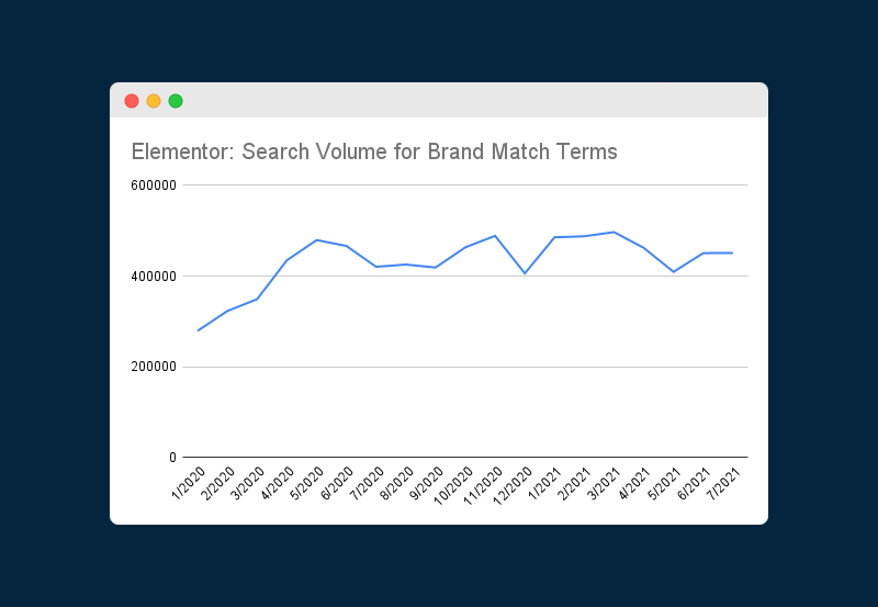 Chart showing the changes in Search Volume for brand match terms for Elementor