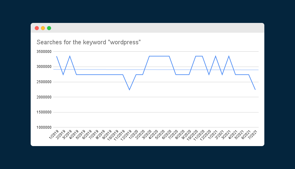 """Chart showing searches for the keyword """"WordPress"""" since 2019"""