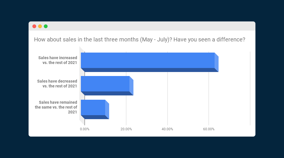 """Chart showing responses to the question """"How about sales in the last three months (May-July)?"""