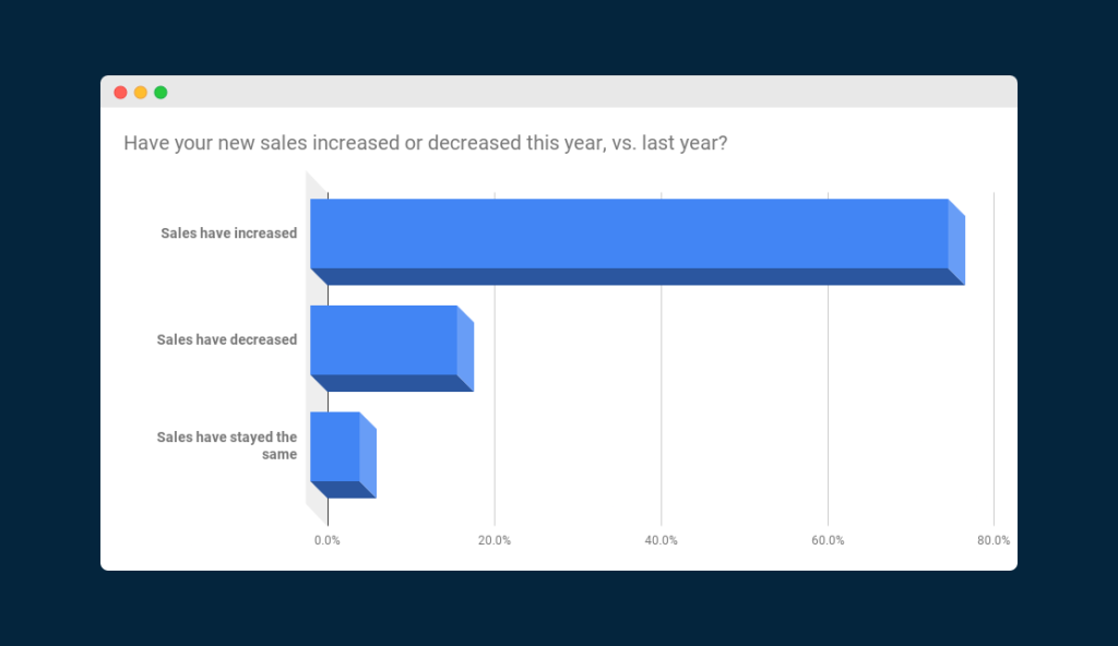 """Chart showing responses to the question """"Have your new sales increased or decreased this year, vs. last year?"""""""