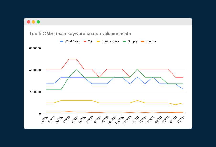 Chart showing the search volumes for the main keyword of each of the Top 5 CMS in 2020 and 2021