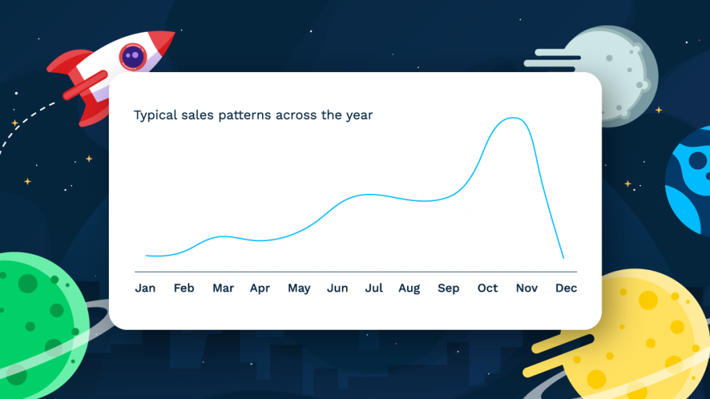 Chart showing typical sales patterns across the year