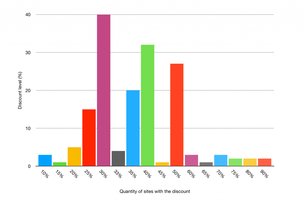 Chart showing spread of discount levels across WordPress products